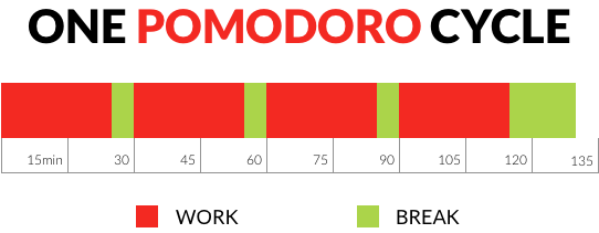 Get Unstuck: How to manage your time with the Pomodoro Technique ...