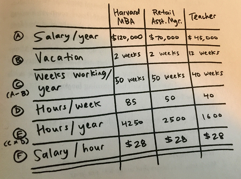 How a teacher or retail assistant manager makes more money than a ...