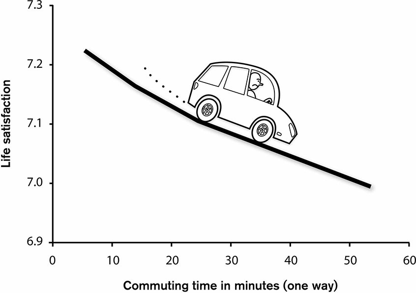 Commute-graph