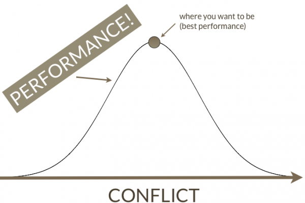 Is more conflict the key to becoming more productive?