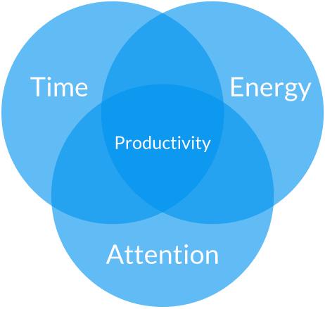 timeenergyattention