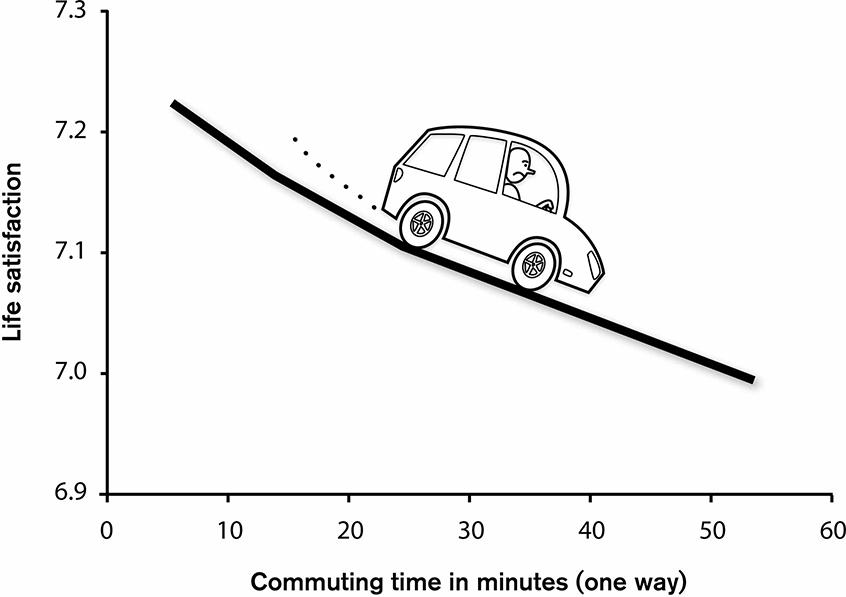 Commute-graph