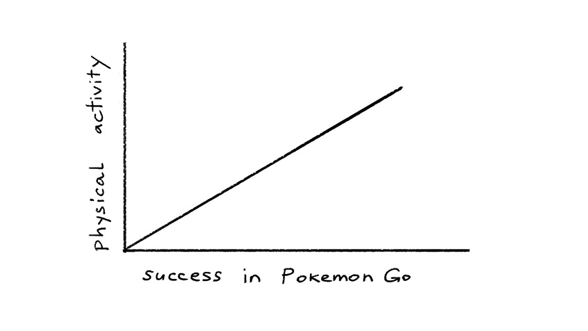 PokemonGo_GraphR